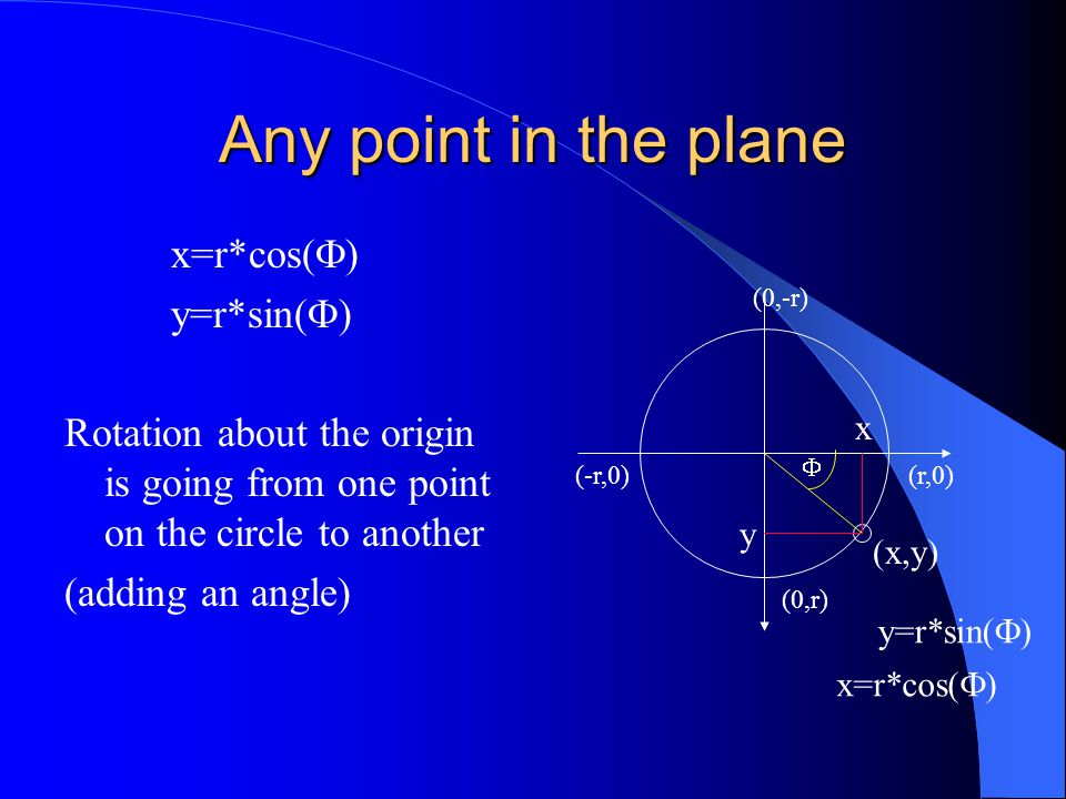 Any point in the plane x=r*cos(  ) y=r*sin(  ) Rotation about the origin is going from one point on the circle to another (adding an angle) (x,y) x=r*cos(  ) y=r*sin(  )  y x (0,r) (0,-r) (r,0)(-r,0)