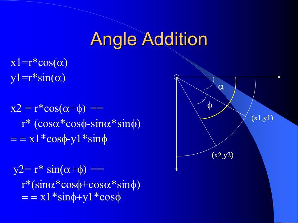 Angle Addition x1=r*cos(  ) y1=r*sin(  ) x2 = r*cos(  +  ) == r* (cos  *cos  -sin  *sin   x1*cos  -y1*sin  y2= r* sin(  +  ) == r*(sin  *cos  +cos  *sin   x1*sin  y1*cos  (x1,y1) (x2,y2)  