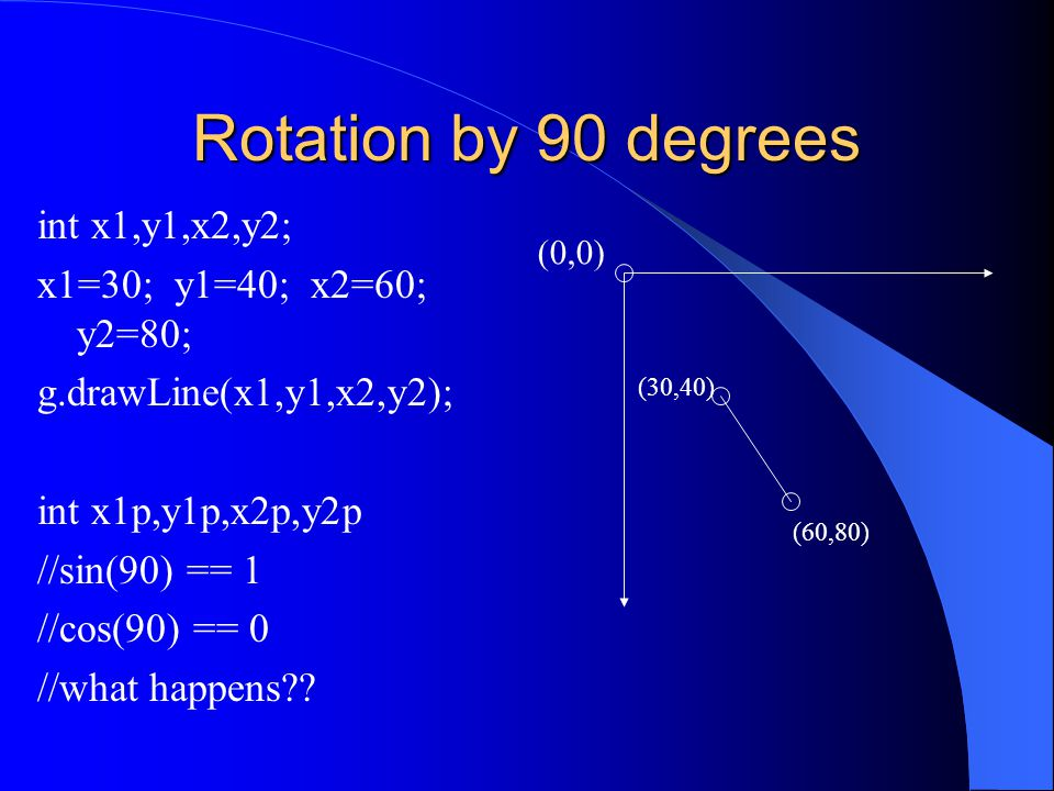 Rotation by 90 degrees int x1,y1,x2,y2; x1=30; y1=40; x2=60; y2=80; g.drawLine(x1,y1,x2,y2); int x1p,y1p,x2p,y2p //sin(90) == 1 //cos(90) == 0 //what happens .