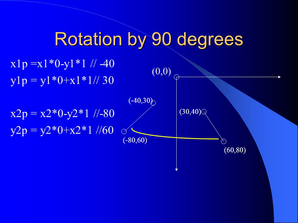 Rotation by 90 degrees x1p =x1*0-y1*1 // -40 y1p = y1*0+x1*1// 30 x2p = x2*0-y2*1 //-80 y2p = y2*0+x2*1 //60 (0,0) (30,40) (60,80) (-40,30) (-80,60)