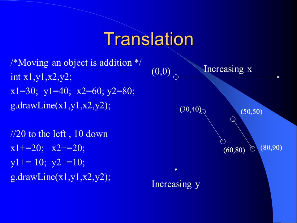 Translation /*Moving an object is addition */ int x1,y1,x2,y2; x1=30; y1=40; x2=60; y2=80; g.drawLine(x1,y1,x2,y2); //20 to the left, 10 down x1+=20;