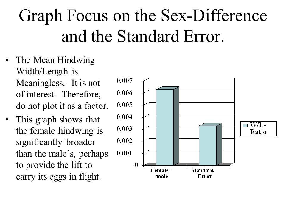 Graph Focus on the Sex-Difference and the Standard Error. The Mean Hindwing Width/Length is Meaningless. It is not of interest. Therefore, do not plot