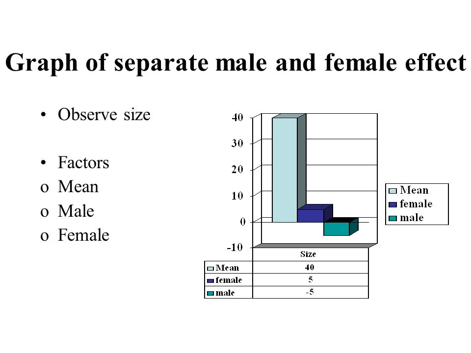 Graph of separate male and female effect Observe size Factors oMean oMale oFemale