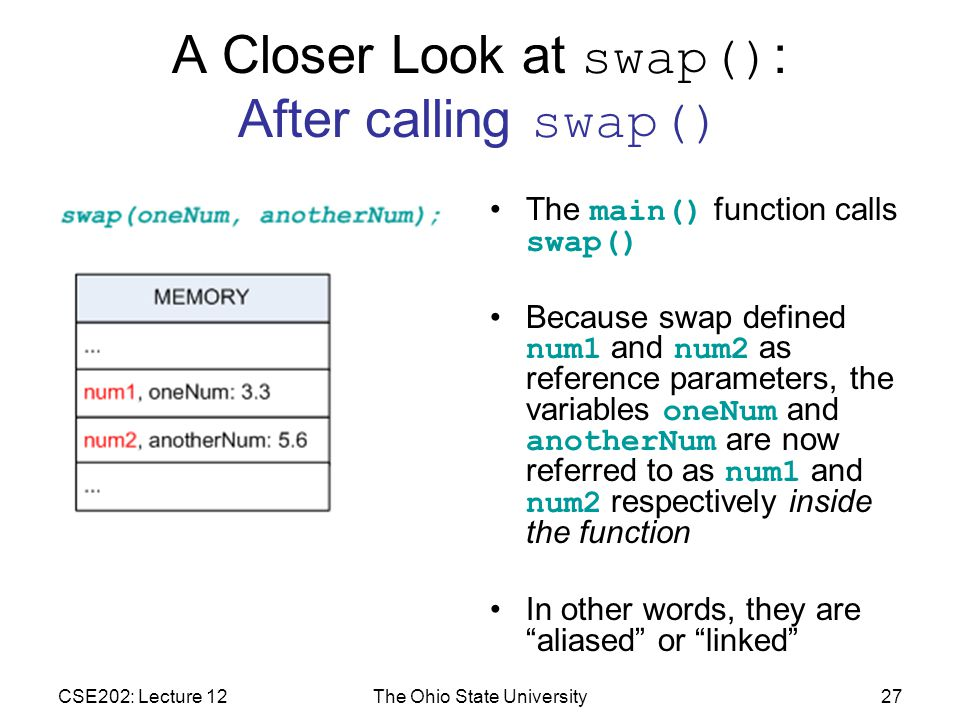 CSE202: Lecture 12The Ohio State University27 A Closer Look at swap() : After calling swap() The main() function calls swap() Because swap defined num1 and num2 as reference parameters, the variables oneNum and anotherNum are now referred to as num1 and num2 respectively inside the function In other words, they are aliased or linked