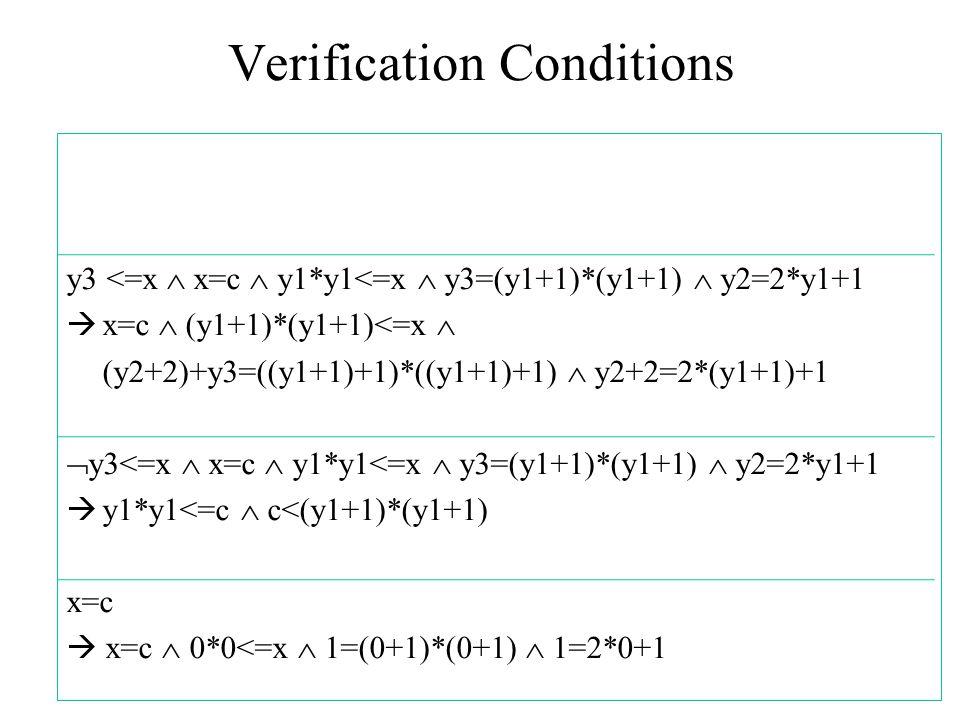 Verification Conditions y3 <=x  x=c  y1*y1<=x  y3=(y1+1)*(y1+1)  y2=2*y1+1  x=c  (y1+1)*(y1+1)<=x  (y2+2)+y3=((y1+1)+1)*((y1+1)+1)  y2+2=2*(y1+1)+1  y3<=x  x=c  y1*y1<=x  y3=(y1+1)*(y1+1)  y2=2*y1+1  y1*y1<=c  c<(y1+1)*(y1+1) x=c  x=c  0*0<=x  1=(0+1)*(0+1)  1=2*0+1