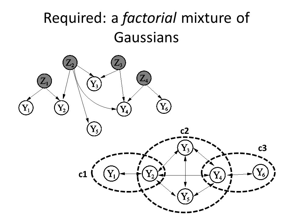 Required: a factorial mixture of Gaussians c1 c2 c3