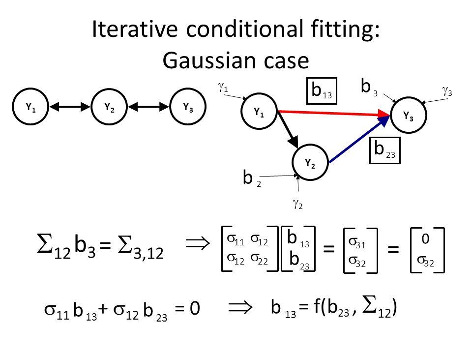  12 =  3,12 Iterative conditional fitting: Gaussian case Y1Y1 Y2Y2 Y3Y3  11  12  12  22 Y1Y1 Y2Y2 Y3Y3 11 2 22 33 3 Y1Y1 Y2Y2 Y3Y3 23 13 23 =  31  32 = 0  32 13  11 +  12 = 0 23 13 = f(,  12 ) 23   b b b b b3b3 b b bb b b