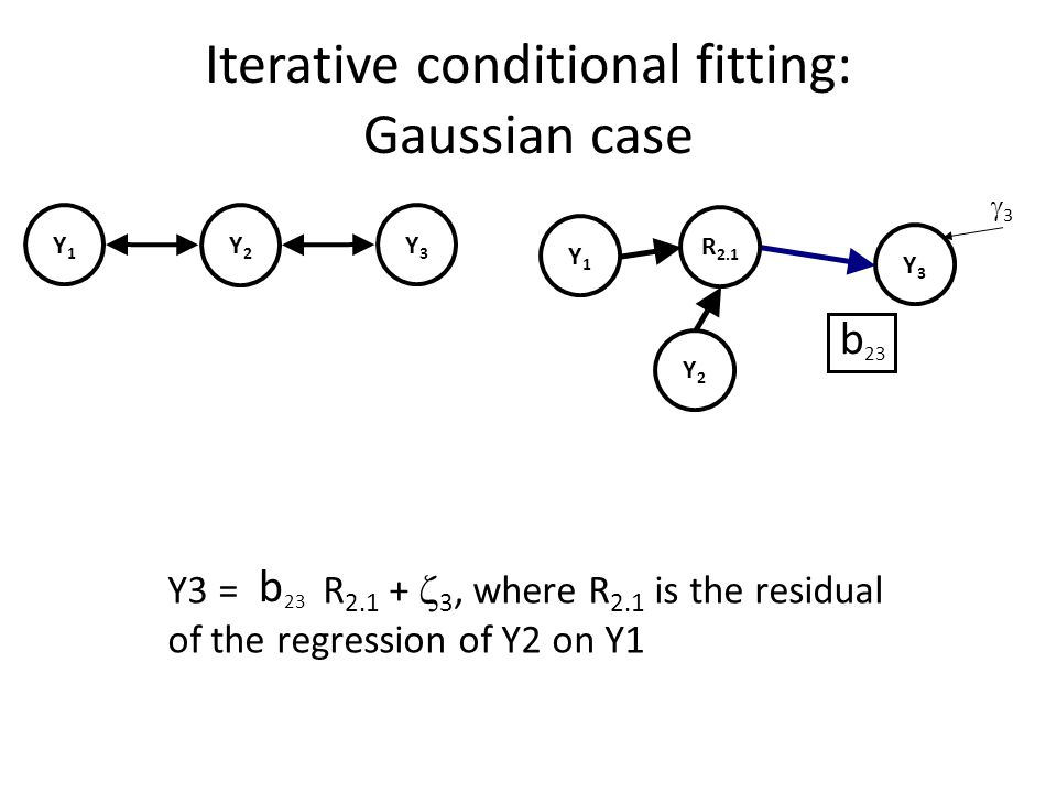 Iterative conditional fitting: Gaussian case Y1Y1 Y2Y2 Y3Y3 Y1Y1 Y2Y2 Y3Y3 33 Y1Y1 Y2Y2 Y3Y3 23 R 2.1 Y3 = R 2.1 +  3, where R 2.1 is the residual of the regression of Y2 on Y1 23 b b