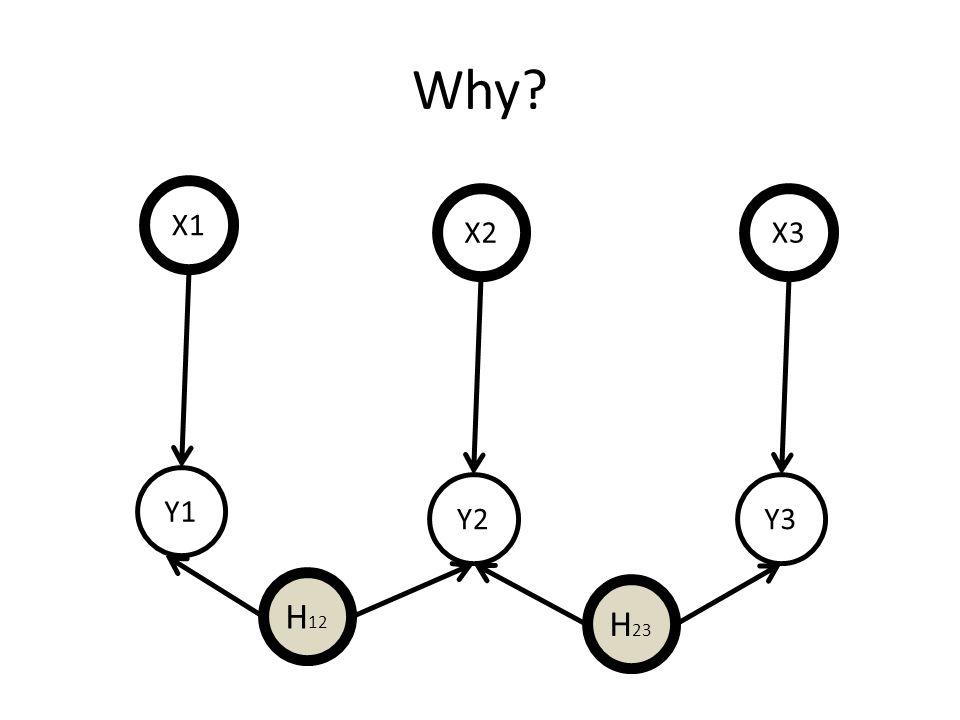 Why? X1 Y1 X2 Y2 X3 Y3 H 12 H 23