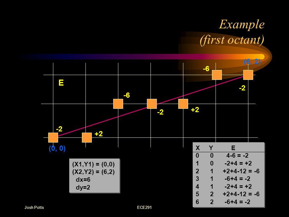 Josh PottsECE291 Example (first octant) -2 +2 -6 -2 +2 -6 -2 (6, 2) (0, 0) E X Y E 0 0 4-6 = -2 1 0 -2+4 = +2 2 1 +2+4-12 = -6 3 1 -6+4 = -2 4 1 -2+4 = +2 5 2 +2+4-12 = -6 6 2 -6+4 = -2 X Y E 0 0 4-6 = -2 1 0 -2+4 = +2 2 1 +2+4-12 = -6 3 1 -6+4 = -2 4 1 -2+4 = +2 5 2 +2+4-12 = -6 6 2 -6+4 = -2 (X1,Y1) = (0,0) (X2,Y2) = (6,2) dx=6 dy=2 (X1,Y1) = (0,0) (X2,Y2) = (6,2) dx=6 dy=2
