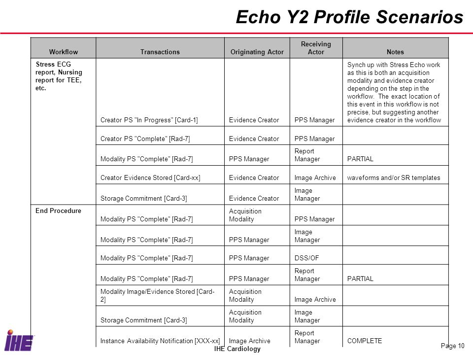 IHE Cardiology Page 10 Echo Y2 Profile Scenarios WorkflowTransactionsOriginating Actor Receiving ActorNotes Stress ECG report, Nursing report for TEE,