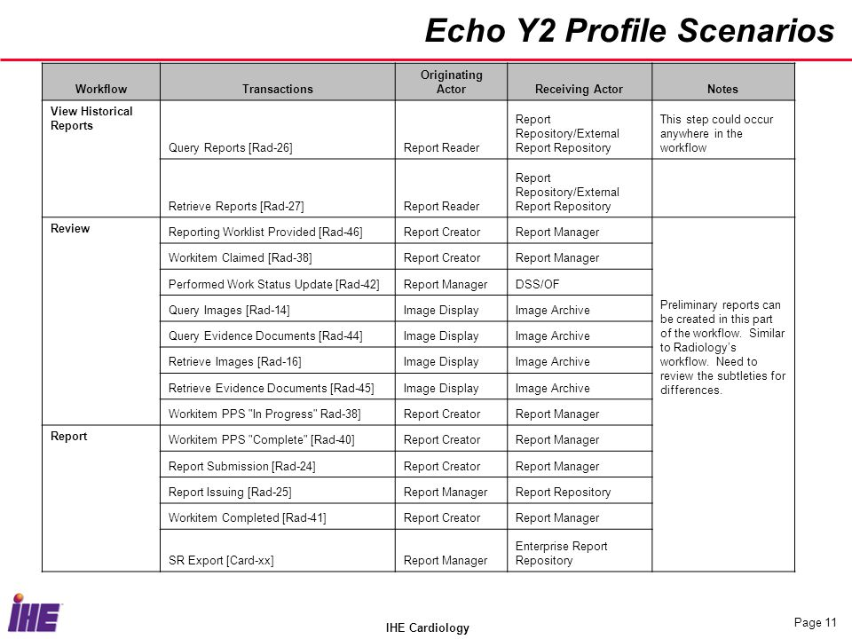 IHE Cardiology Page 11 Echo Y2 Profile Scenarios WorkflowTransactions Originating ActorReceiving ActorNotes View Historical Reports Query Reports [Rad