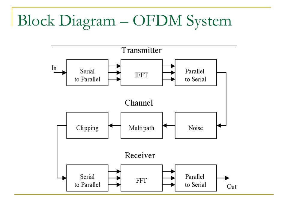Block Diagram – OFDM System