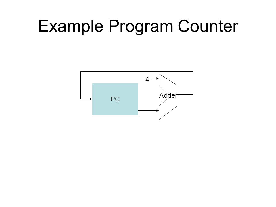 Example Program Counter PC 4 Adder
