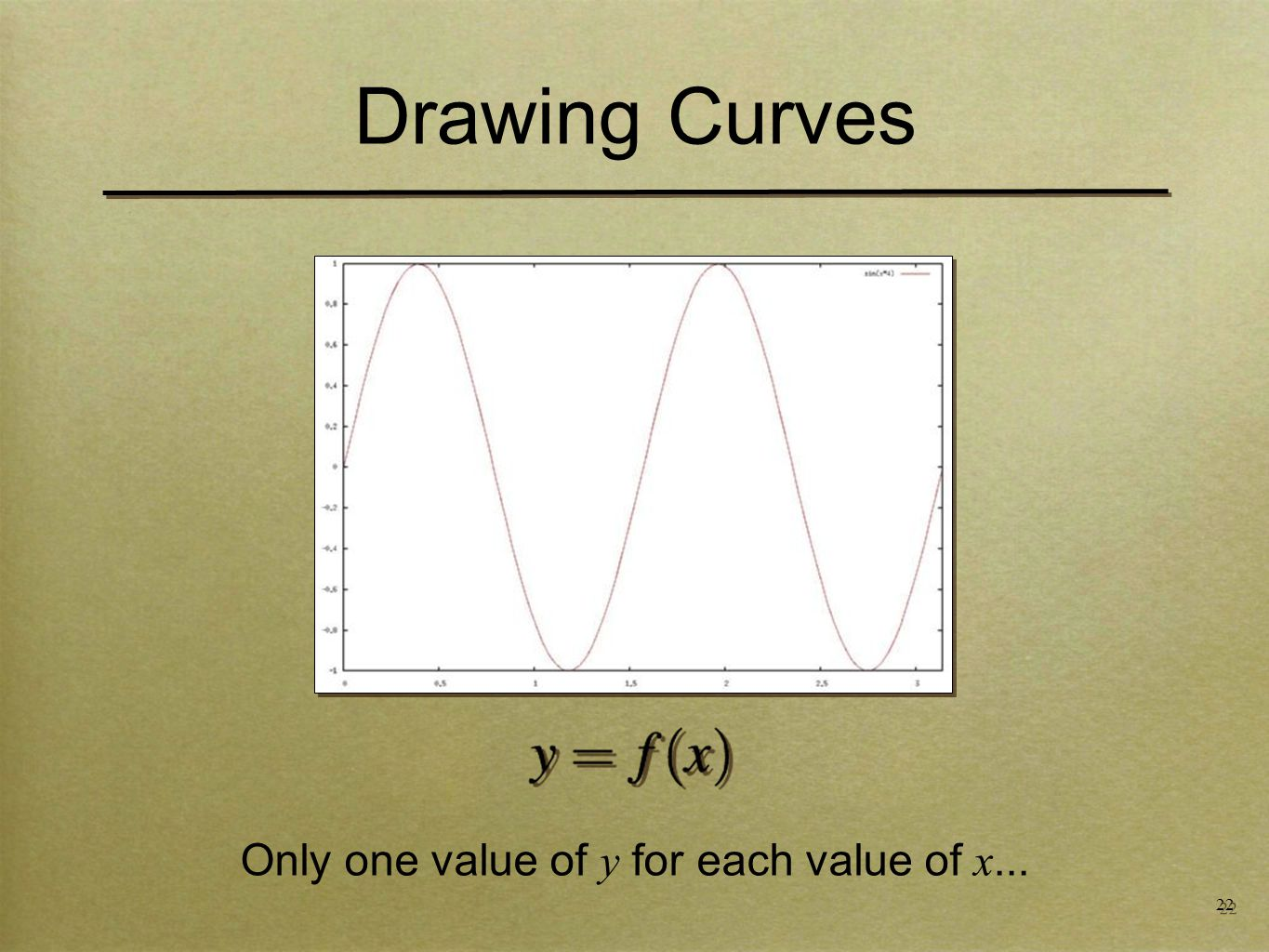 22 Drawing Curves Only one value of y for each value of x...