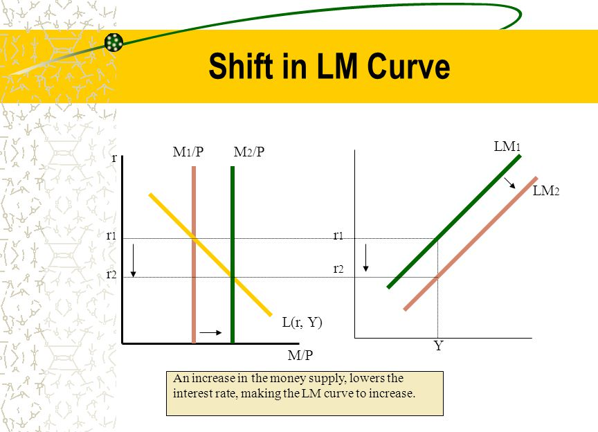 Shift in LM Curve r r2r2 r1r1 M/P r2r2 Y r1r1 L(r, Y) LM 1 LM 2 M 1 /PM 2 /P An increase in the money supply, lowers the interest rate, making the LM curve to increase.