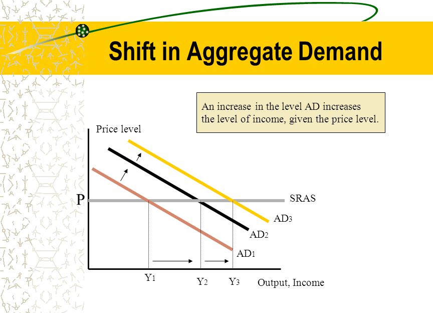 Shift in Aggregate Demand Output, Income Price level AD 2 An increase in the level AD increases the level of income, given the price level. SRAS P AD