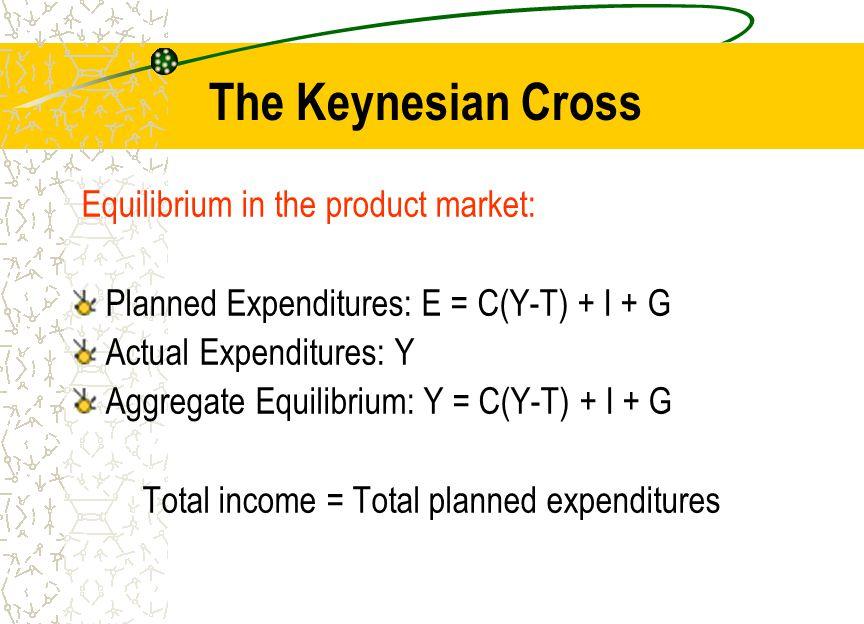 The Keynesian Cross Equilibrium in the product market: Planned Expenditures: E = C(Y-T) + I + G Actual Expenditures: Y Aggregate Equilibrium: Y = C(Y-