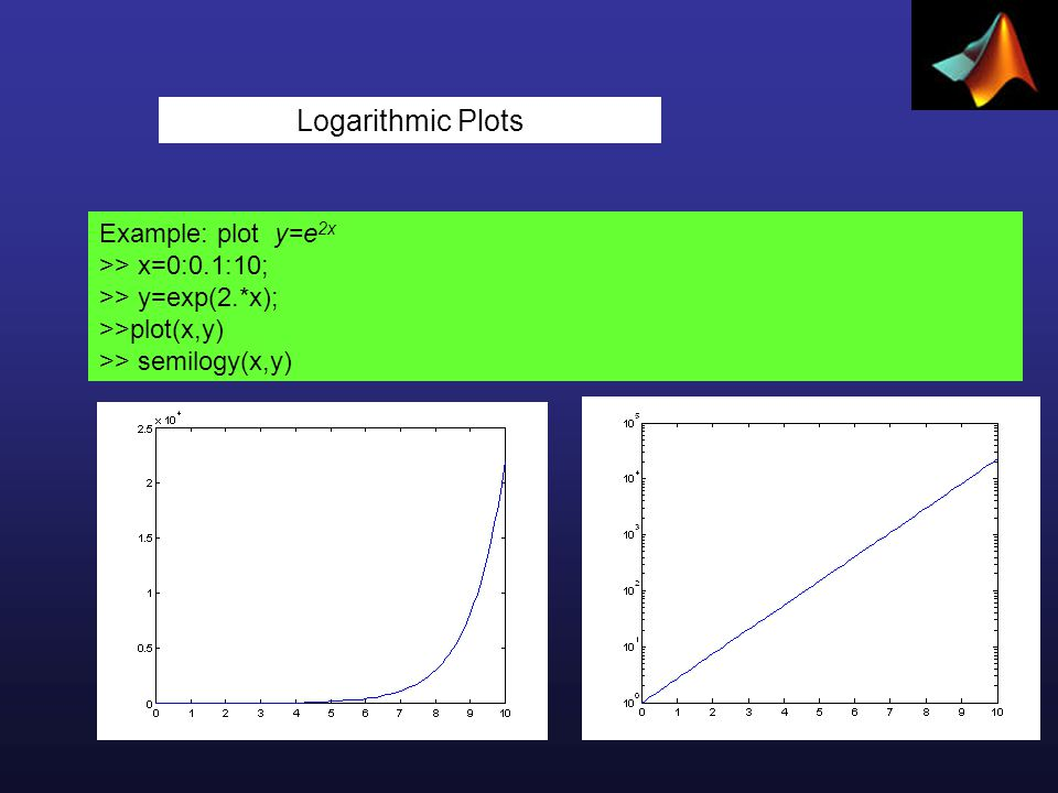 Logarithmic Plots Example: plot y=e 2x >> x=0:0.1:10; >> y=exp(2.*x); >>plot(x,y) >> semilogy(x,y)