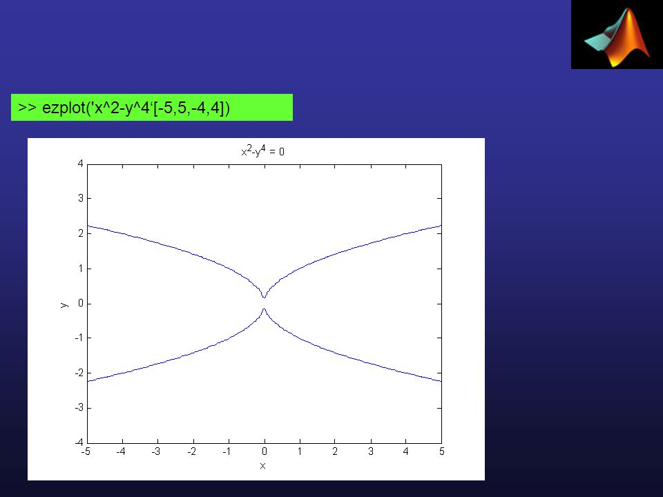 >> ezplot('x^2-y^4'[-5,5,-4,4])
