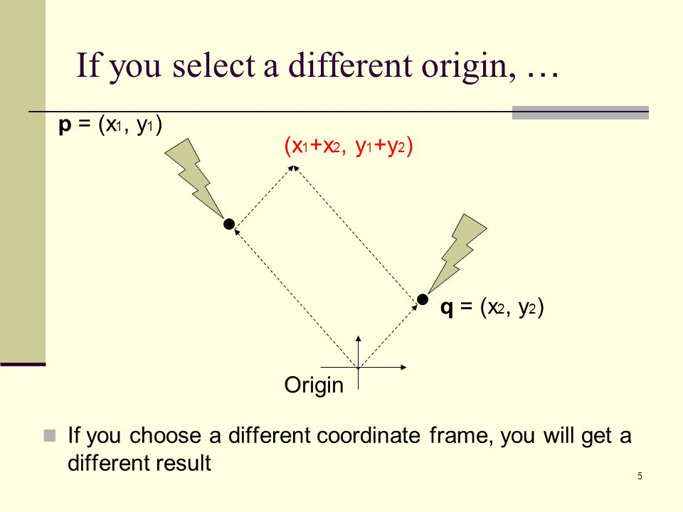 5 If you select a different origin, … p = (x 1, y 1 ) q = (x 2, y 2 ) Origin (x 1 +x 2, y 1 +y 2 ) If you choose a different coordinate frame, you will get a different result