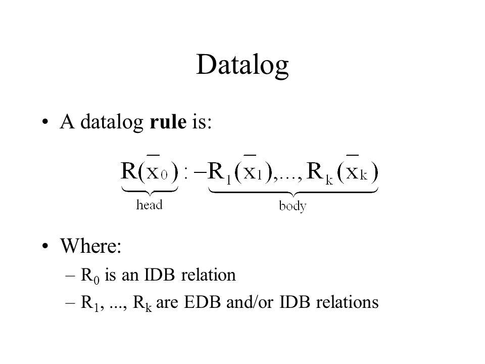 Data Complexity of Datalog D' 0  D' 1 ...