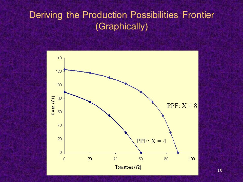 10 Deriving the Production Possibilities Frontier (Graphically) PPF: X = 4 PPF: X = 8