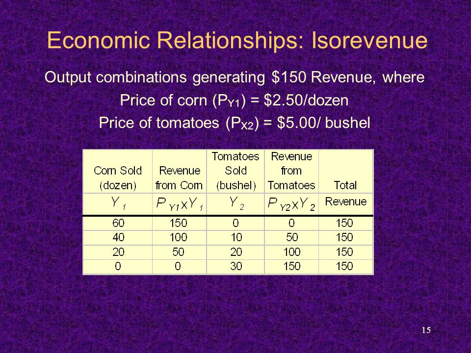 15 Economic Relationships: Isorevenue Output combinations generating $150 Revenue, where Price of corn (P Y1 ) = $2.50/dozen Price of tomatoes (P X2 )