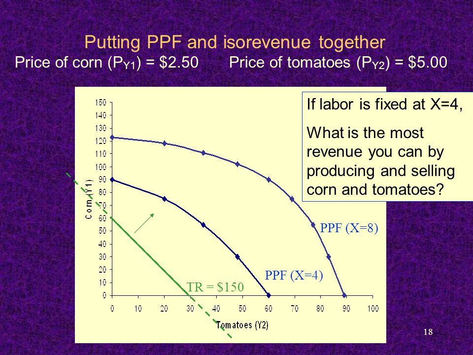 18 Putting PPF and isorevenue together PPF (X=4) PPF (X=8) TR = $150 Price of corn (P Y1 ) = $2.50 Price of tomatoes (P Y2 ) = $5.00 If labor is fixed at X=4, What is the most revenue you can by producing and selling corn and tomatoes?