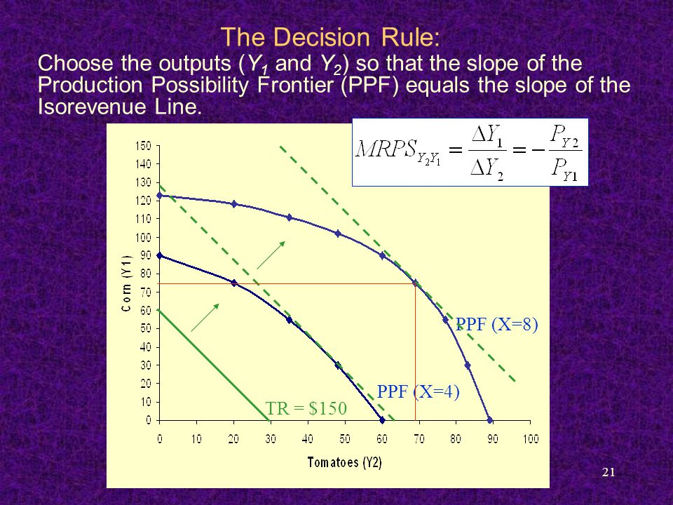 21 The Decision Rule: PPF (X=4) PPF (X=8) TR = $150 Choose the outputs (Y 1 and Y 2 ) so that the slope of the Production Possibility Frontier (PPF) e