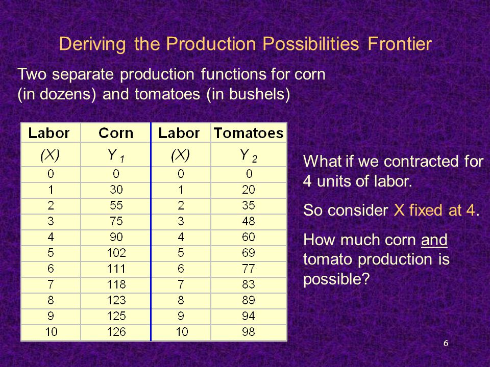 6 Two separate production functions for corn (in dozens) and tomatoes (in bushels) Deriving the Production Possibilities Frontier What if we contracte