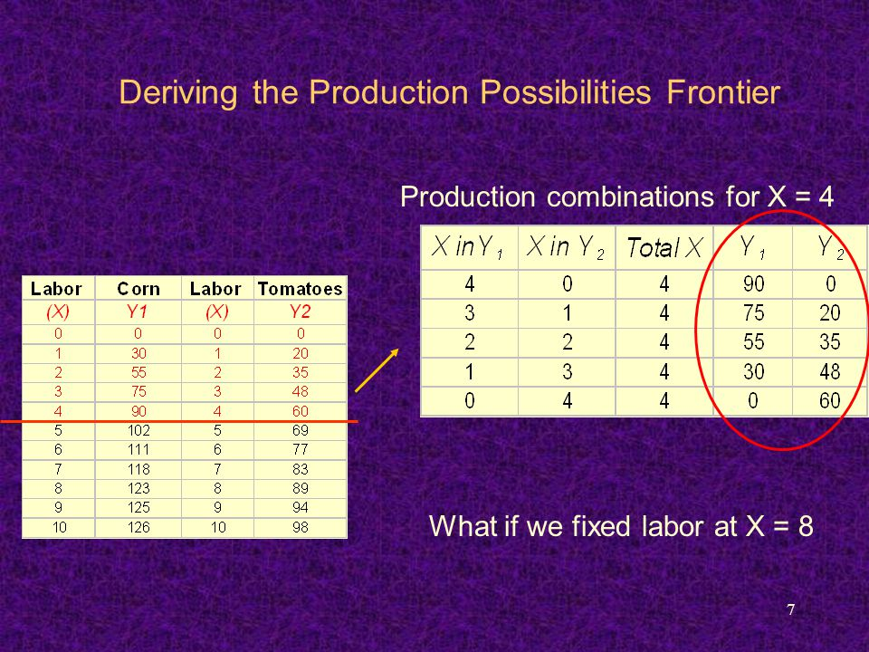 8 Deriving the Production Possibilities Frontier Production combinations for X = 8 Let's graph the PPF when X = 4