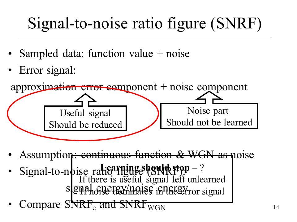 14 Sampled data: function value + noise Error signal: approximation error component + noise component Signal-to-noise ratio figure (SNRF) Noise part S