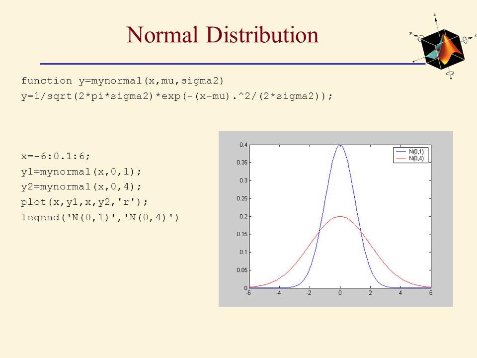 Normal Distribution x=-6:0.1:6; y1=mynormal(x,0,1); y2=mynormal(x,0,4); plot(x,y1,x,y2, r ); legend( N(0,1) , N(0,4) ) function y=mynormal(x,mu,sigma2) y=1/sqrt(2*pi*sigma2)*exp(-(x-mu).^2/(2*sigma2));
