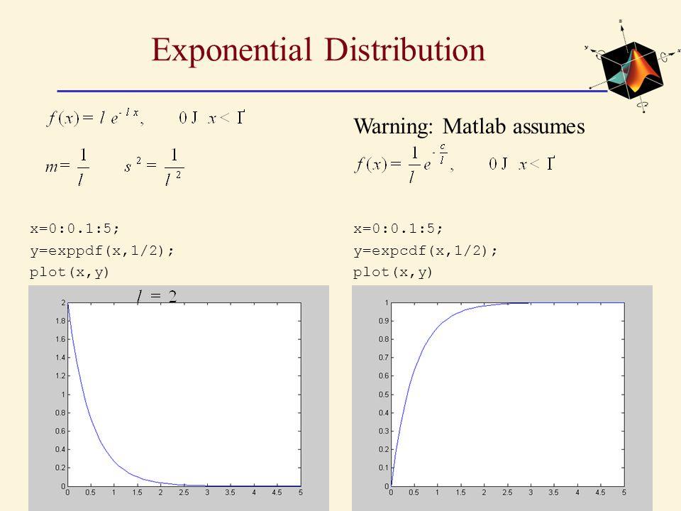 Exponential Distribution x=0:0.1:5; y=exppdf(x,1/2); plot(x,y) Warning: Matlab assumes x=0:0.1:5; y=expcdf(x,1/2); plot(x,y)