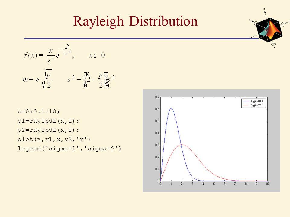 Rayleigh Distribution x=0:0.1:10; y1=raylpdf(x,1); y2=raylpdf(x,2); plot(x,y1,x,y2, r ) legend( sigma=1 , sigma=2 )