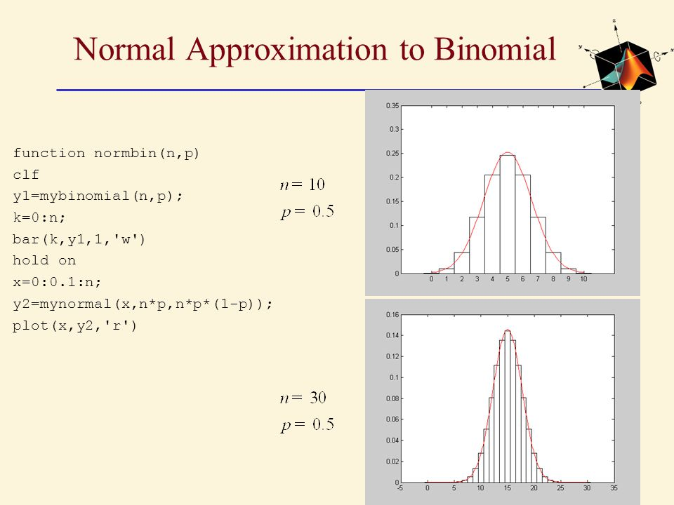 Normal Approximation to Binomial function normbin(n,p) clf y1=mybinomial(n,p); k=0:n; bar(k,y1,1, w ) hold on x=0:0.1:n; y2=mynormal(x,n*p,n*p*(1-p)); plot(x,y2, r )