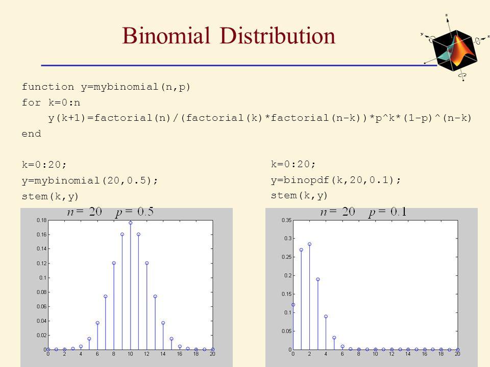 Binomial Distribution function y=mybinomial(n,p) for k=0:n y(k+1)=factorial(n)/(factorial(k)*factorial(n-k))*p^k*(1-p)^(n-k) end k=0:20; y=mybinomial(20,0.5); stem(k,y) k=0:20; y=binopdf(k,20,0.1); stem(k,y)