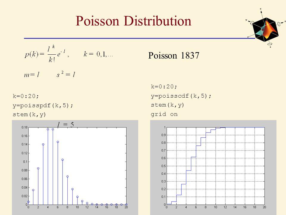 Poisson Distribution k=0:20; y=poisspdf(k,5); stem(k,y) k=0:20; y=poisscdf(k,5); stem(k,y) grid on Poisson 1837