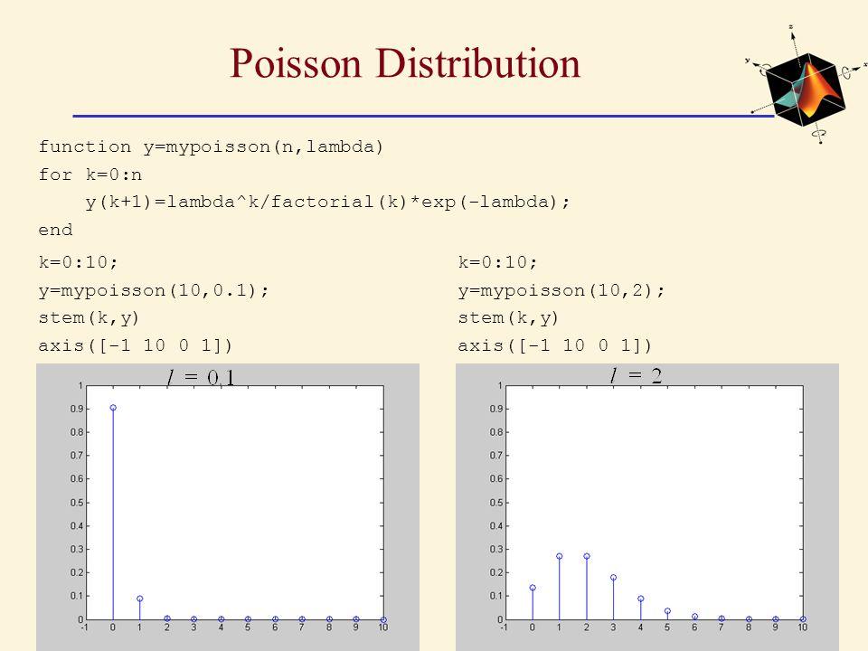 Poisson Distribution k=0:10; y=mypoisson(10,0.1); stem(k,y) axis([-1 10 0 1]) function y=mypoisson(n,lambda) for k=0:n y(k+1)=lambda^k/factorial(k)*exp(-lambda); end k=0:10; y=mypoisson(10,2); stem(k,y) axis([-1 10 0 1])