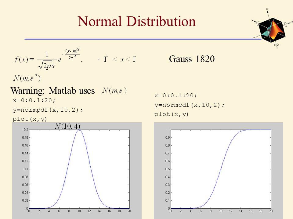 Normal Distribution Gauss 1820 x=0:0.1:20; y=normpdf(x,10,2); plot(x,y) x=0:0.1:20; y=normcdf(x,10,2); plot(x,y) Warning: Matlab uses