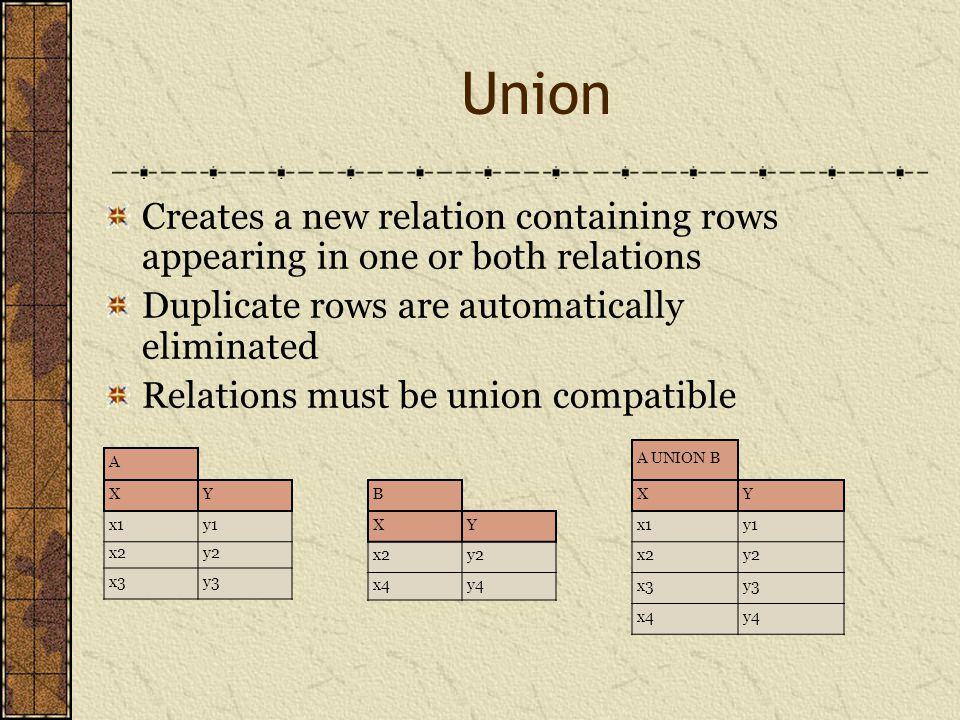 Union Creates a new relation containing rows appearing in one or both relations Duplicate rows are automatically eliminated Relations must be union compatible A XY x1y1 x2y2 x3y3 B XY x2y2 x4y4 A UNION B XY x1y1 x2y2 x3y3 x4y4
