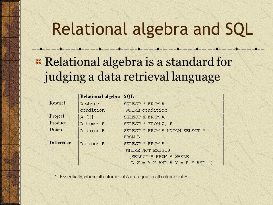 Relational algebra and SQL Relational algebra is a standard for judging a data retrieval language 1.