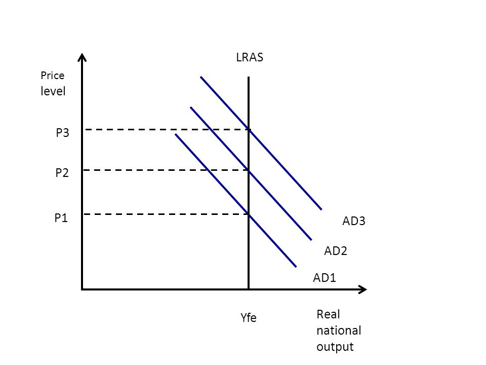 Real national output LRAS Yfe Price level AD3 AD2 AD1 P1 P2 P3