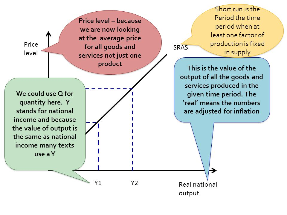Real national output Price level SRAS Y1 P1 Y2 P2 Price level – because we are now looking at the average price for all goods and services not just one product This is the value of the output of all the goods and services produced in the given time period.