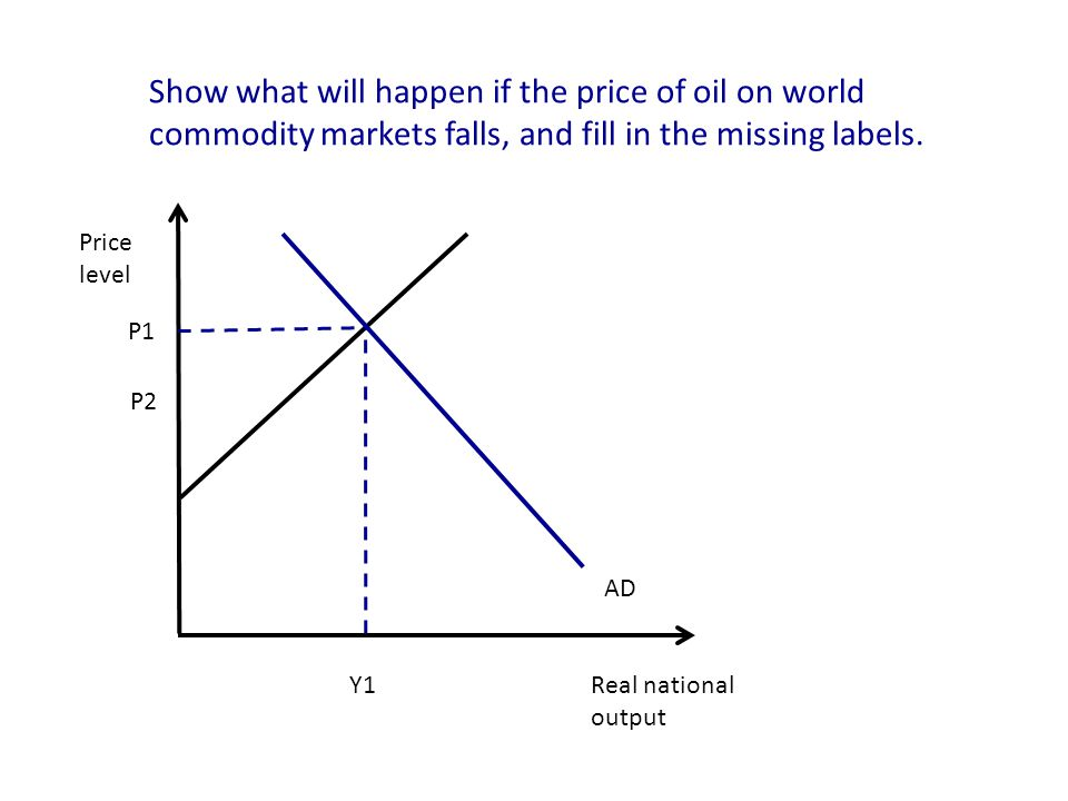Real national output Price level P1 Y1 AD Show what will happen if the price of oil on world commodity markets falls, and fill in the missing labels.