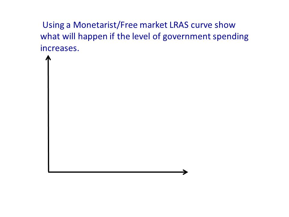 Using a Monetarist/Free market LRAS curve show what will happen if the level of government spending increases.