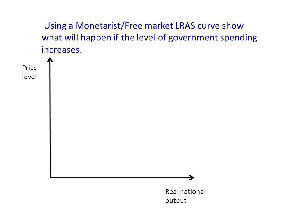 Real national output Price level Using a Monetarist/Free market LRAS curve show what will happen if the level of government spending increases.