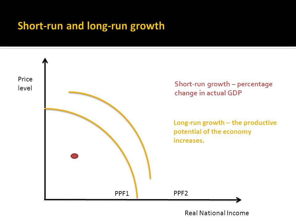 PPF1 PPF2 Real National Income Price level Short-run growth – percentage change in actual GDP Long-run growth – the productive potential of the economy increases.