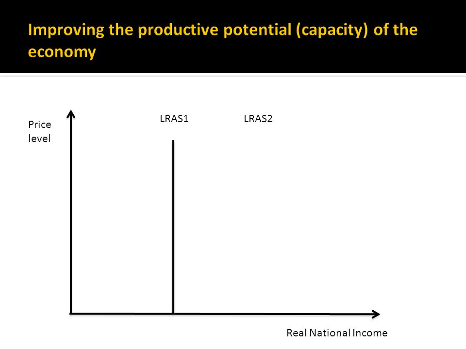 LRAS1LRAS2 Real National Income Price level